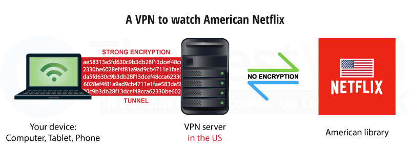how to watch us netflix with a vpn